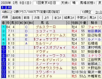 200209東京12R結果