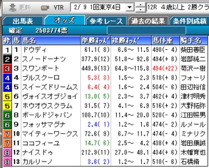 200209東京12R確定オッズ