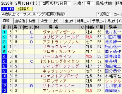 20洛陽S結果