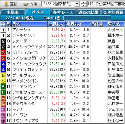 20京都牝馬Sオッズ