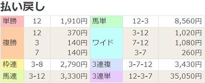 200222東京12R払戻