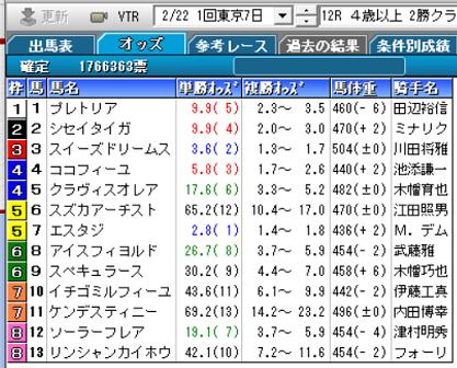 200222東京12R確定オッズ