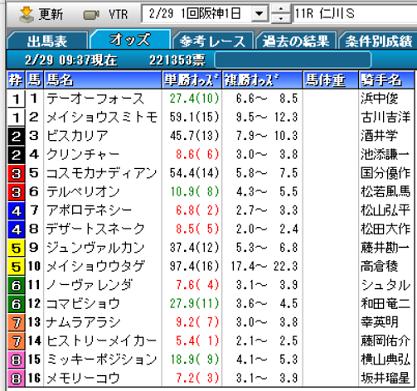 20仁川Sオッズ