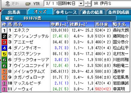 20伊丹S確定オッズ