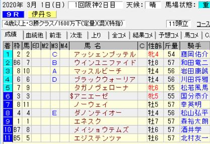 20伊丹S結果
