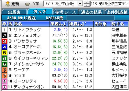 20弥生賞オッズ