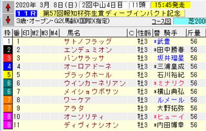 20弥生賞