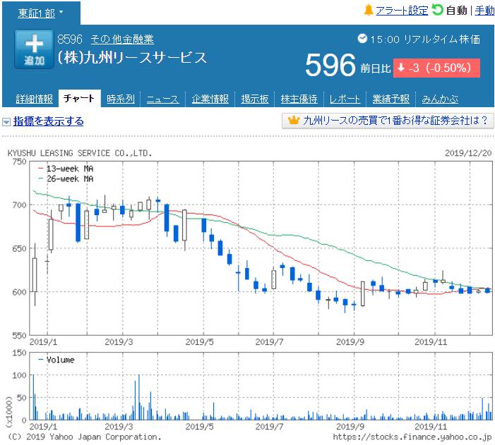 電力 の 株価 九州