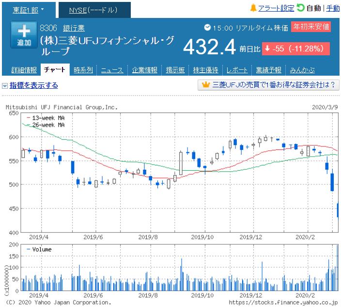 三菱 ufj 株価 掲示板