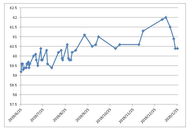 ELダイエット2019後半グラフ