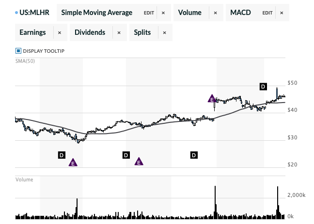 ハーマンミラー株価アーロンチェア2019年10月1日