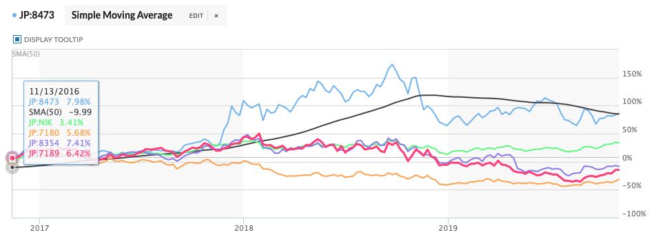 SBIホールディングス日経平均株価ふくおかフィナンシャルグループ西日本フィナンシャルホールディングス九州フィナンシャルグループ令和元年11月15日