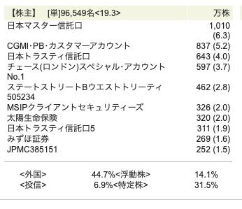 JR九州株主令和元年11月25日