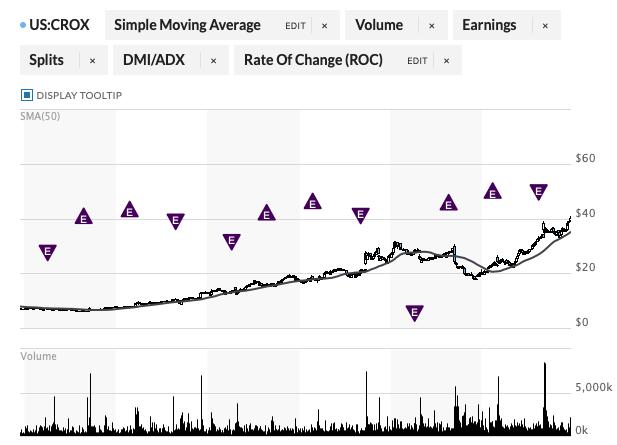 クロックス2019年12月21日株価