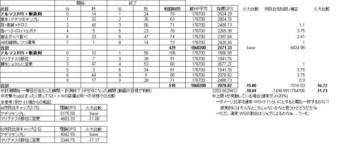 FF11_青_DPS比較っぽいの1