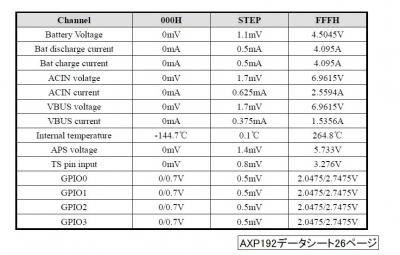 AXP192データシート切り抜き