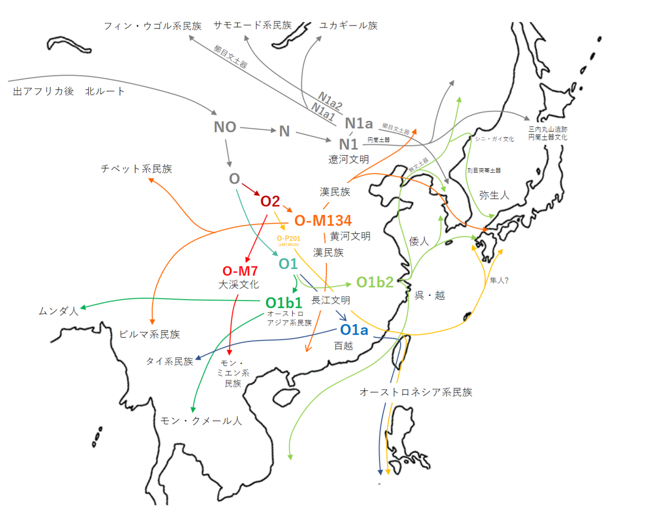 1280px-Migration_related_to_haplogroup_N__O_(Y-DNA)_in_East_Asia.png