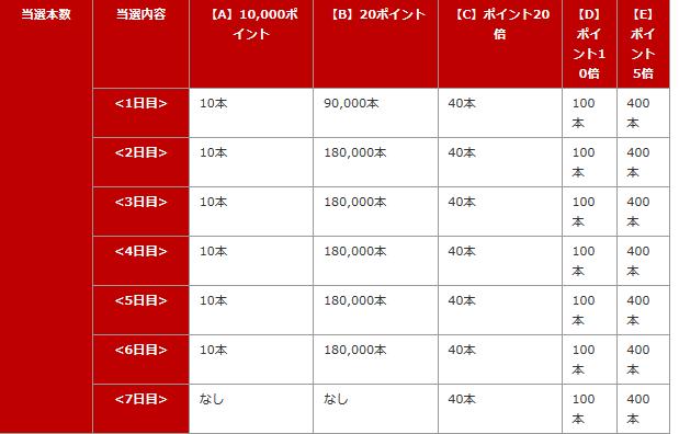 Screenshot_2019-12-06 【楽天市場】楽天スーパーSALE