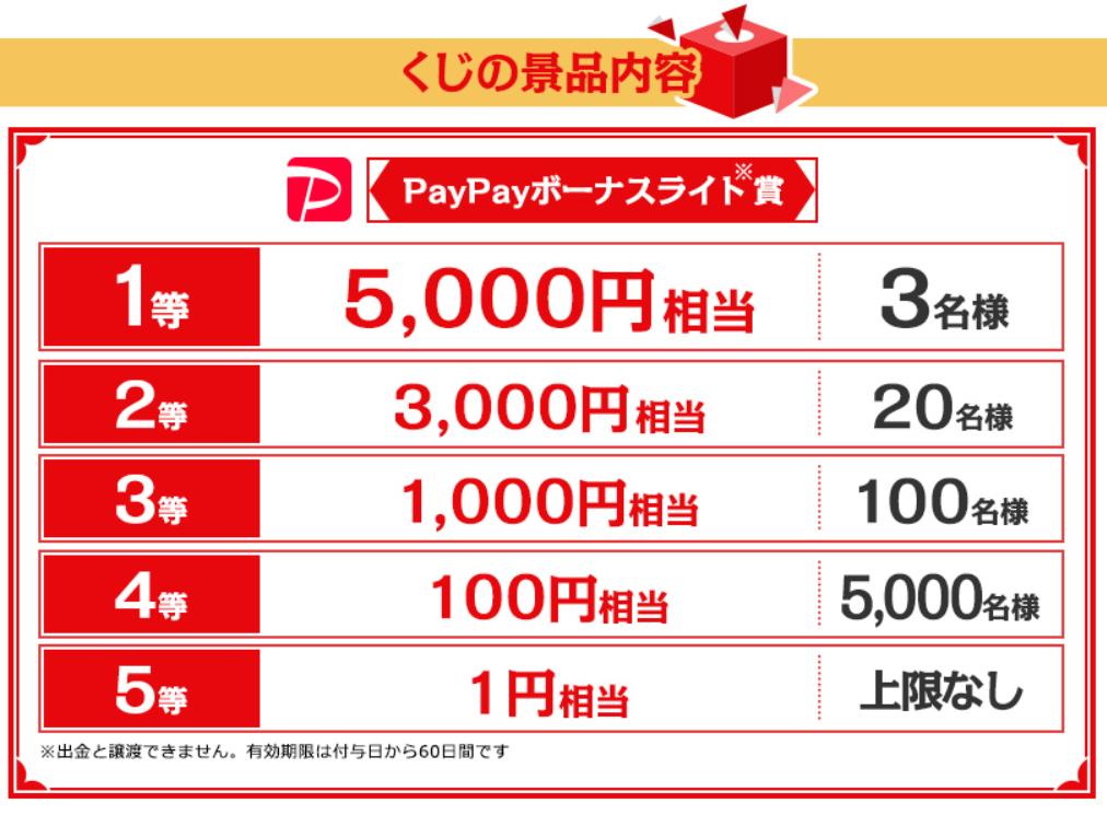 Screenshot_2019-12-11 Yahoo プレミアム会員限定 年末PayPayくじ - Yahoo ズバトク(1)