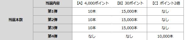 Screenshot_2019-12-15 【楽天市場】ポイント最大41倍!超ポイントバック祭