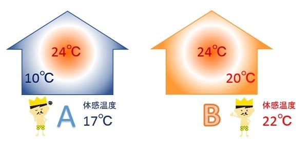 設定温度_体感温度