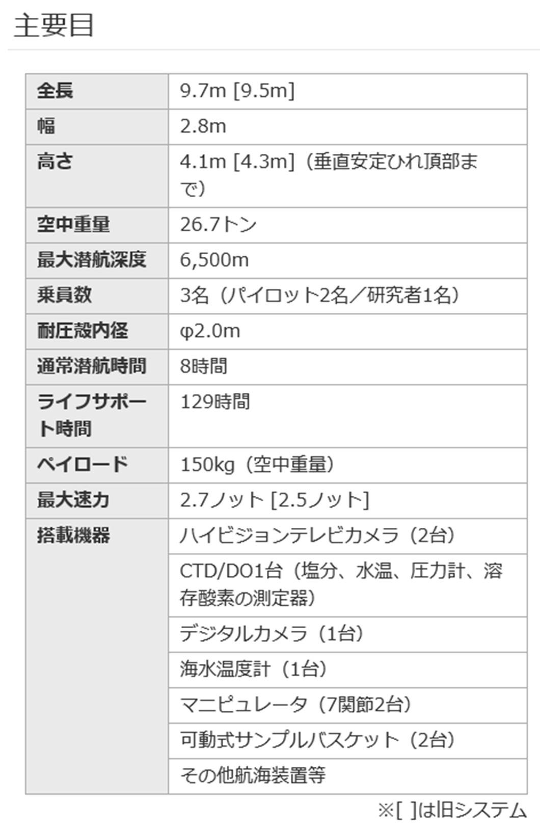 しんかい6500-5