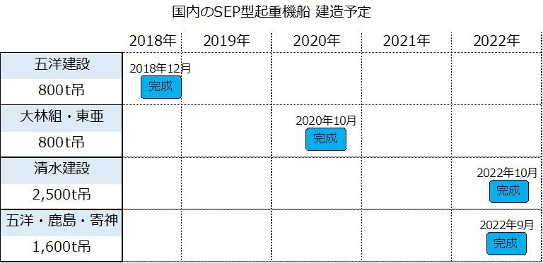 国内のSEP型起重機船建造予定