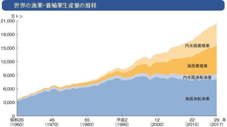 世界の漁業・養殖業生産量の推移
