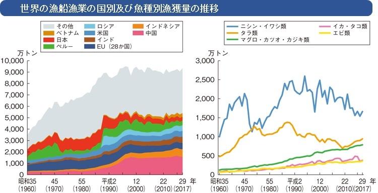 世界の漁船漁業の国別及び魚種別漁獲量の推移