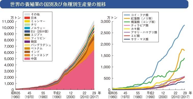 世界の養殖業の国別及び魚種別生産量の推移