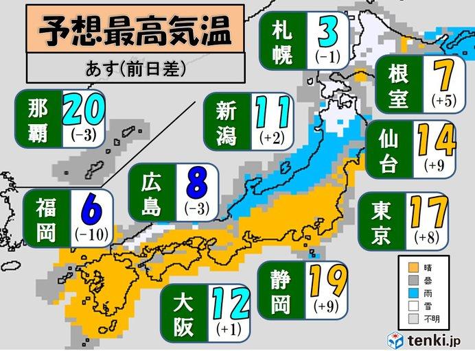 31日の最高気温