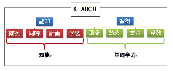 KABCⅡ