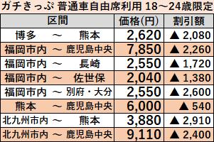 ガチきっぷ価格2019年12月