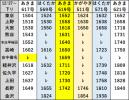 北陸新幹線暫定ダイヤ20191227下り