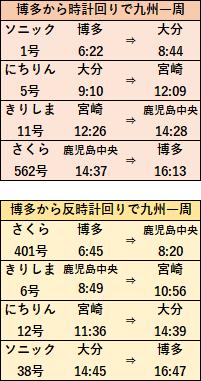 元日九州初旅きっぷモデルコース