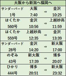 元日・JR西日本乗り放題きっぷ2020モデルコースA