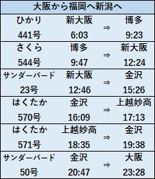元日・JR西日本乗り放題きっぷ2020モデルコースB