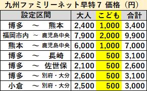 九州ファミリーネット早特の価格2019年12月