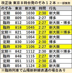 のぞみ12本ダイヤ東京駅8時台発2020年3月改正後
