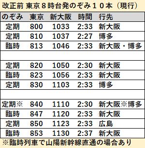 のぞみ12本ダイヤ東京駅8時台発2020年3月改正前