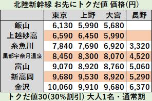 北陸新幹線お先にトクだ値価格2019年12月