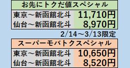 お先にトクだ値スペシャル東京~新函館北斗2020年2月