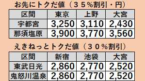 お先にトクだ値価格2020年1月栃木県