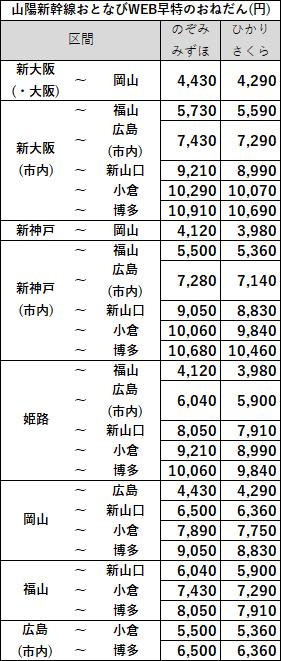 おとなびWEB早特価格山陽新幹線消費税10%