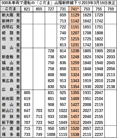 博多から東京 新幹線 時刻表