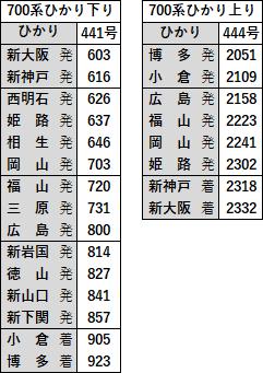 700系ひかり2019年10月