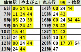 仙台駅やまびこ東京行2019年12月