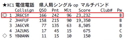 2019年 オール三重33コンテスト