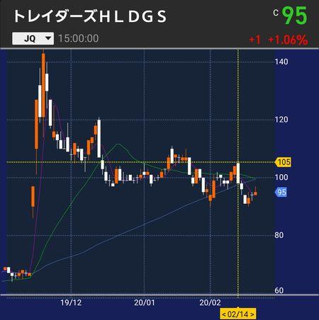 トレイダーズ株価