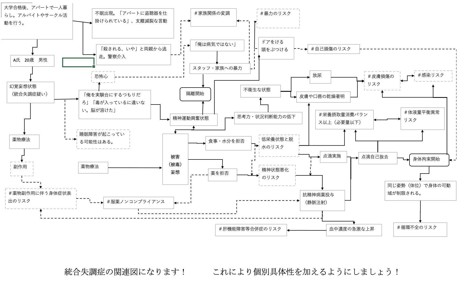 統合失調症 関連図